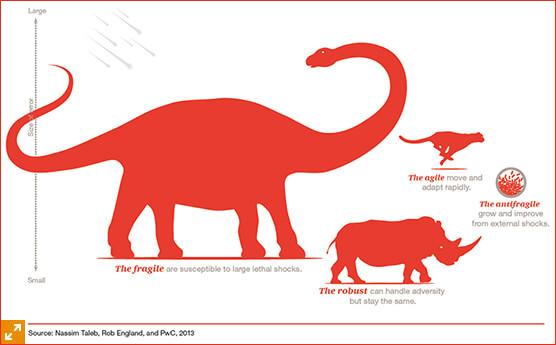 antifragile animal dinosaur rhino cheetah graph